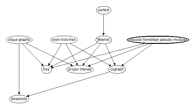 Inclusion map for induced-hereditary pseudo--modular