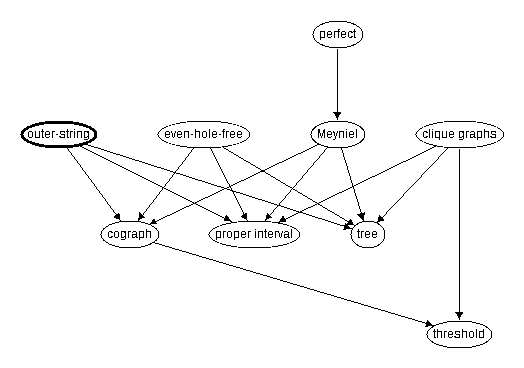 Inclusion map for outer-string